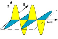 campo eléctrico y magnético de una onda electromagnética