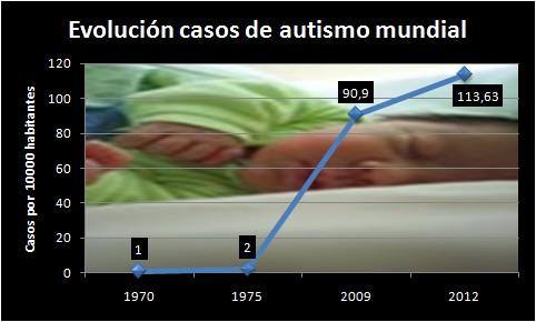 nº de casos de autismo