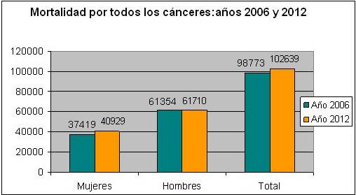 mortelidad cancer