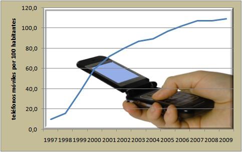 nº de teléfonos móviles